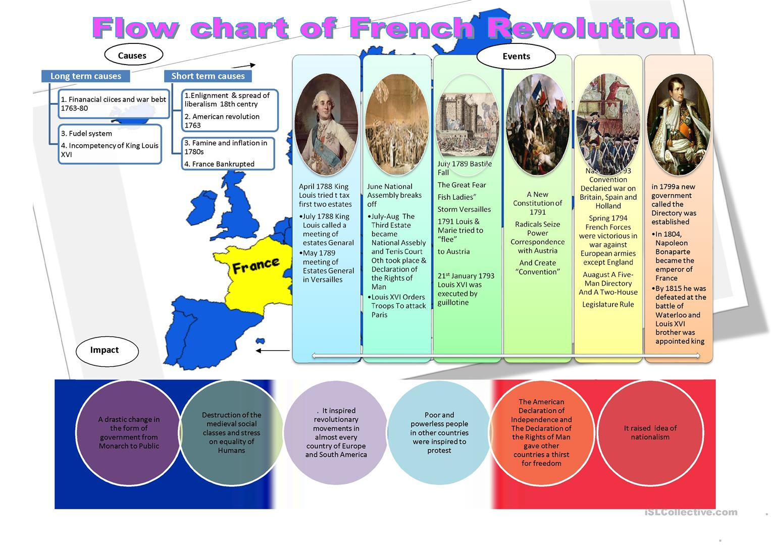 Flow Chart Of French Revolution Worksheet