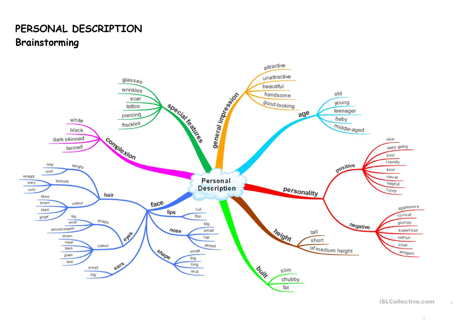 Personal Description Mind Map