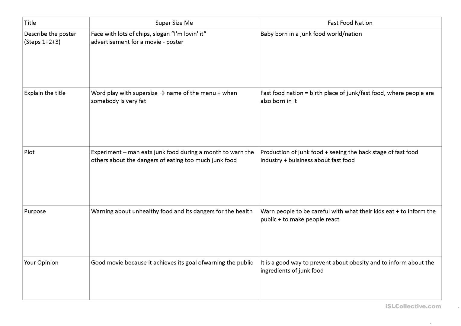 Junk Food Movies Worksheet