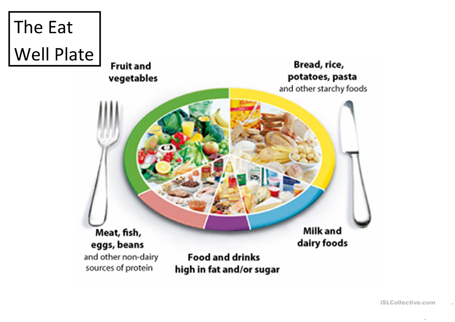 The Eatwell Plate And Food Groups Worksheet