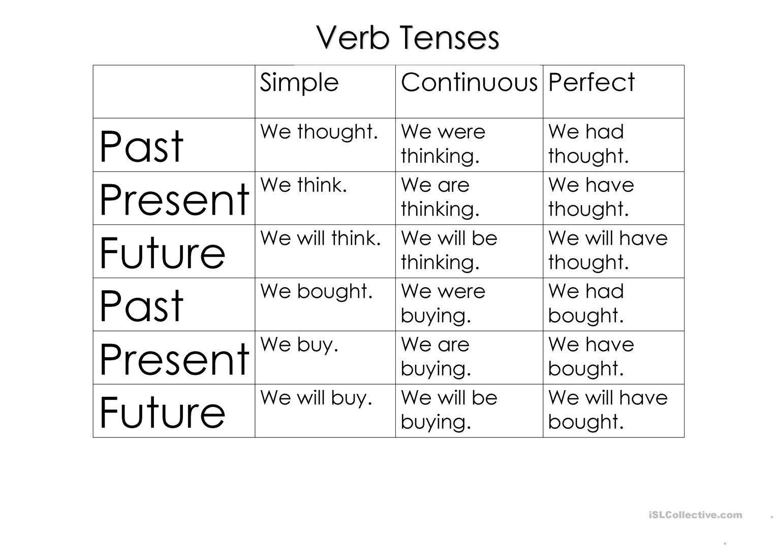 Worksheet Verb Tense Consistency