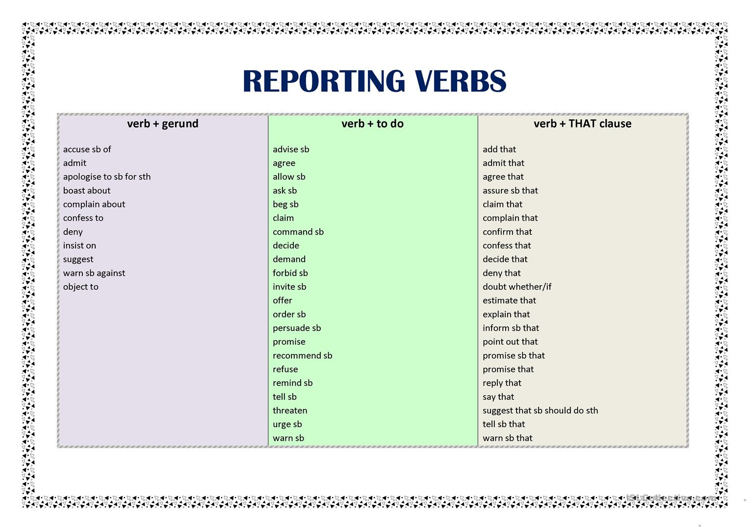 Reporting Verbs List