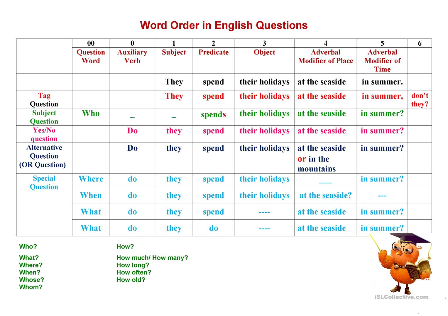 Types Of Questions Word Order In An English Question