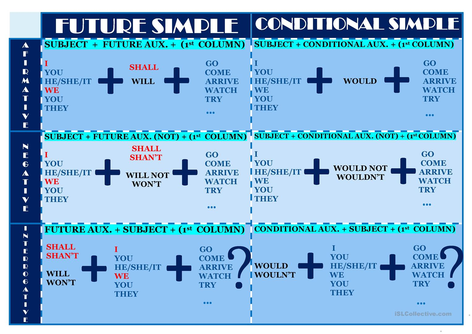 Chart Of These Two Tenses Future And Conditional Simple Worksheet