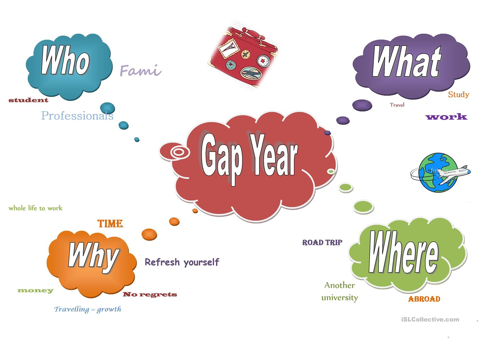 Gap Year Mind Map Worksheet