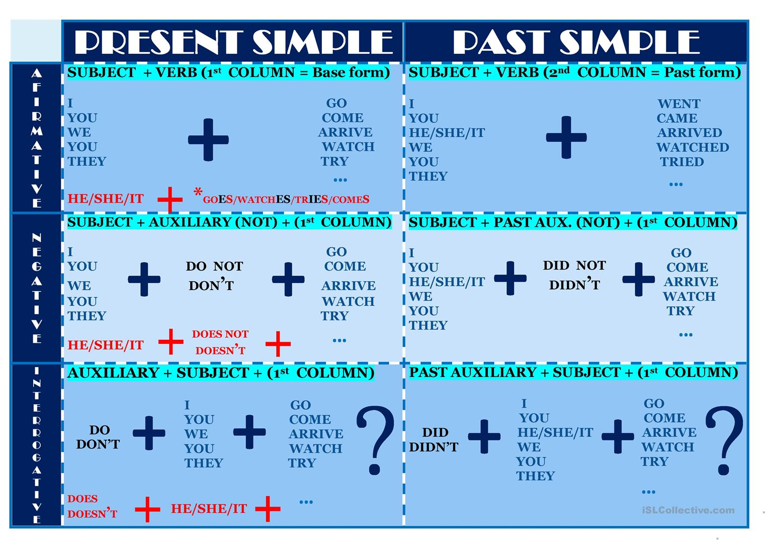 Present And Past Simple Chart Worksheet