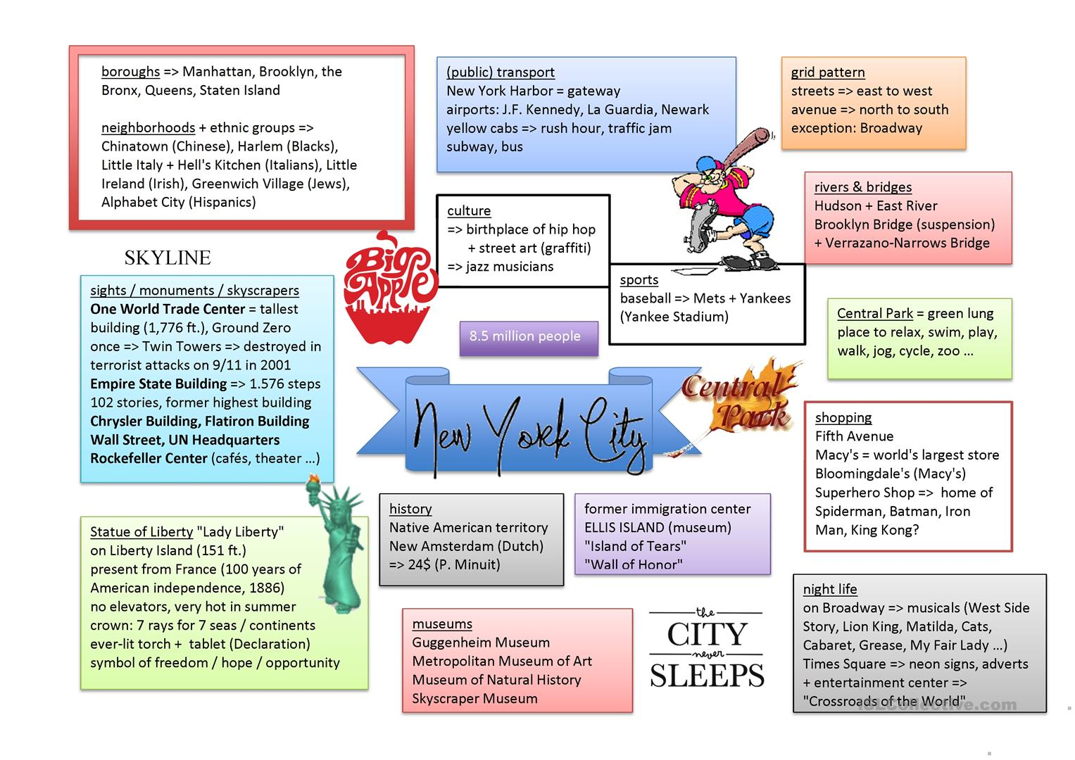 Mind Map New York City Worksheet