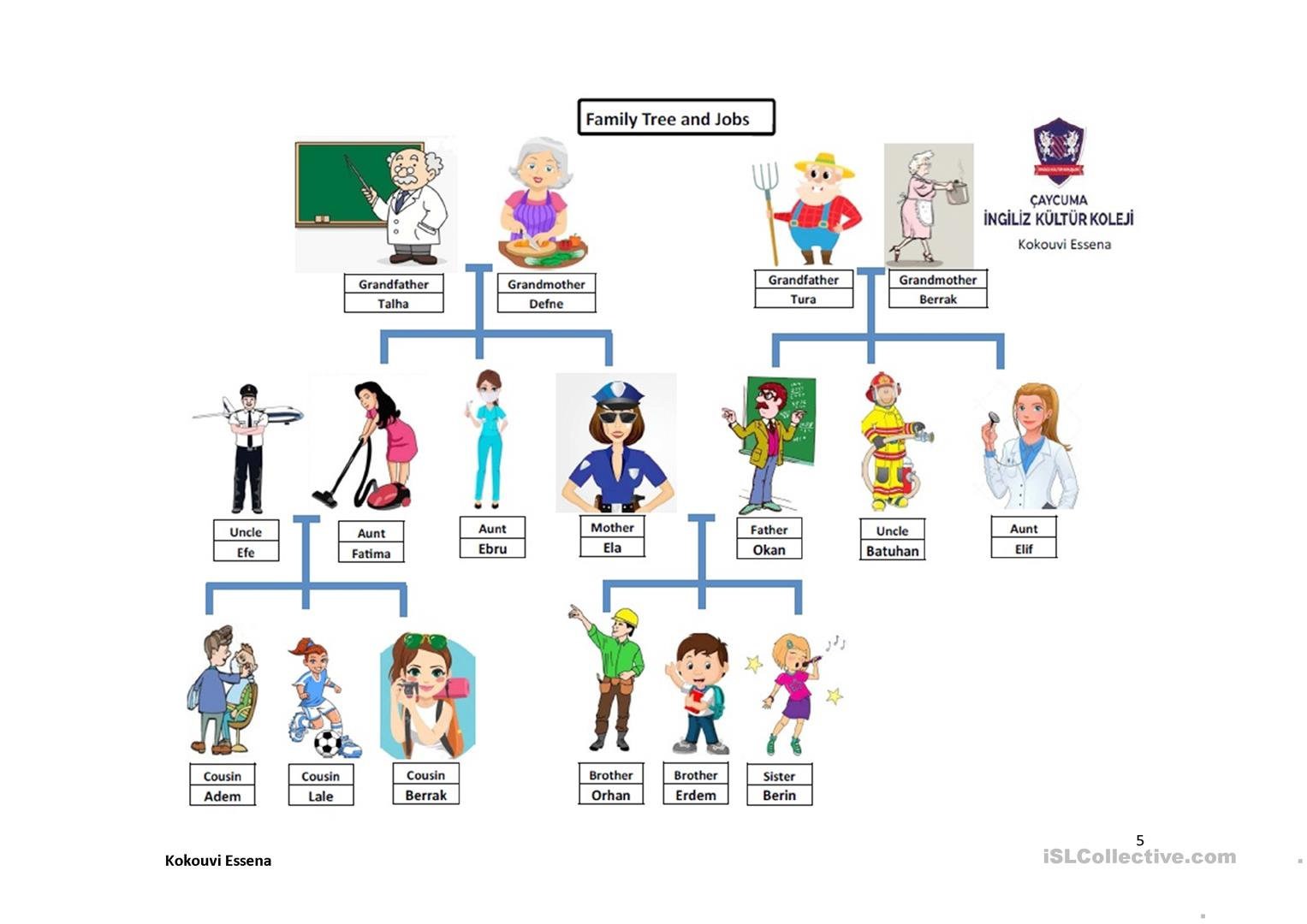 Great Family Tree And Jobs Project Part 2