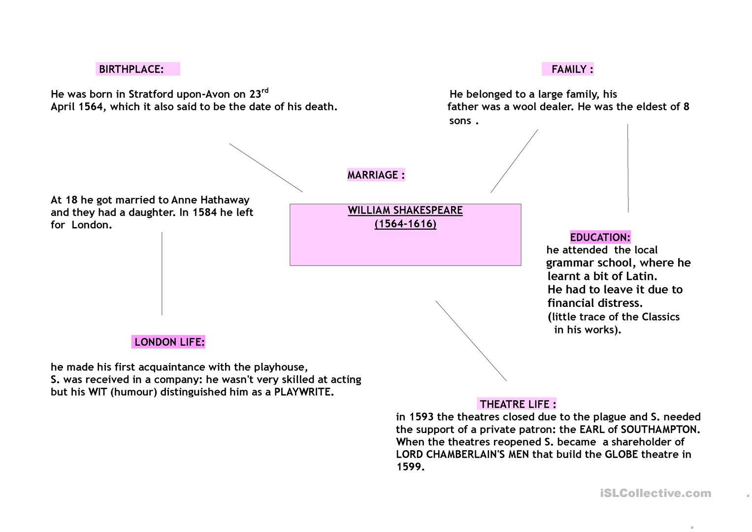 William Shakespeare Life And Sonnets Structure Mind Map