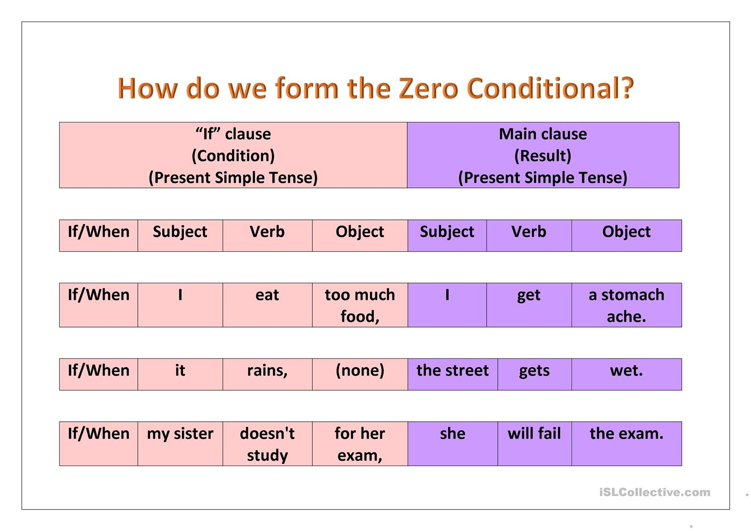 Zero Conditional Grammar Guide