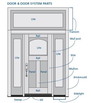 Anatomy of a Door  JELDWEN BLOG