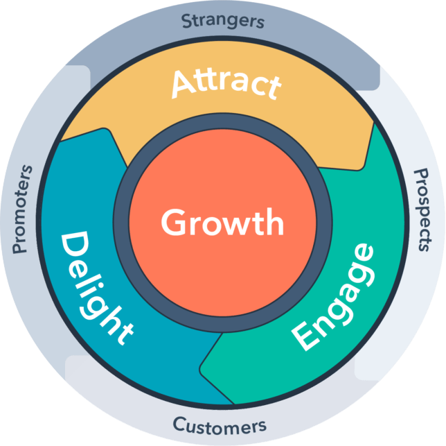What Is Flywheel Marketing and How to Apply It In Business? 5