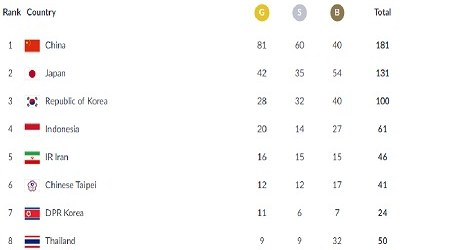 2018th Asian Games: Indonesia Stands on Fourth Place