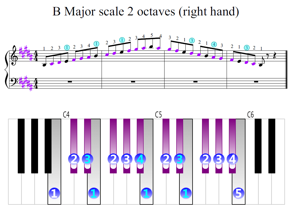 B Major Scale 2 Octaves Right Hand