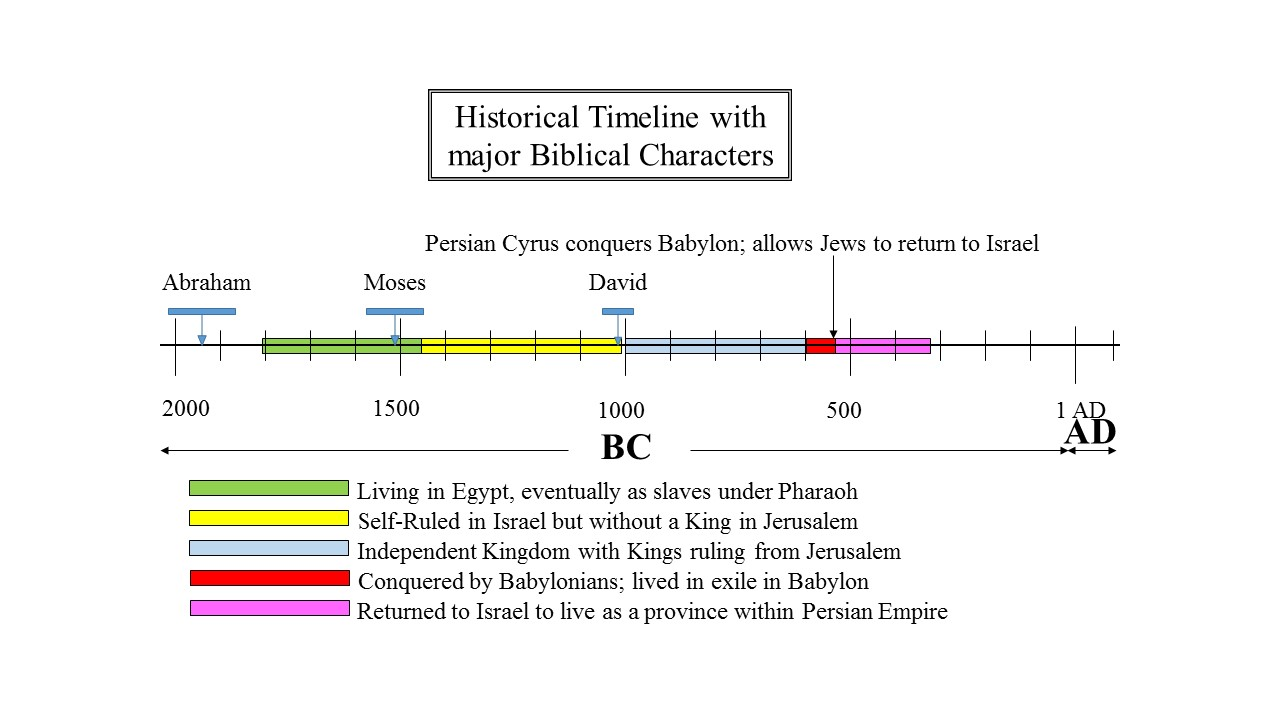 Living in the Land as a part of Persian Empire, 2nd Temple period begins