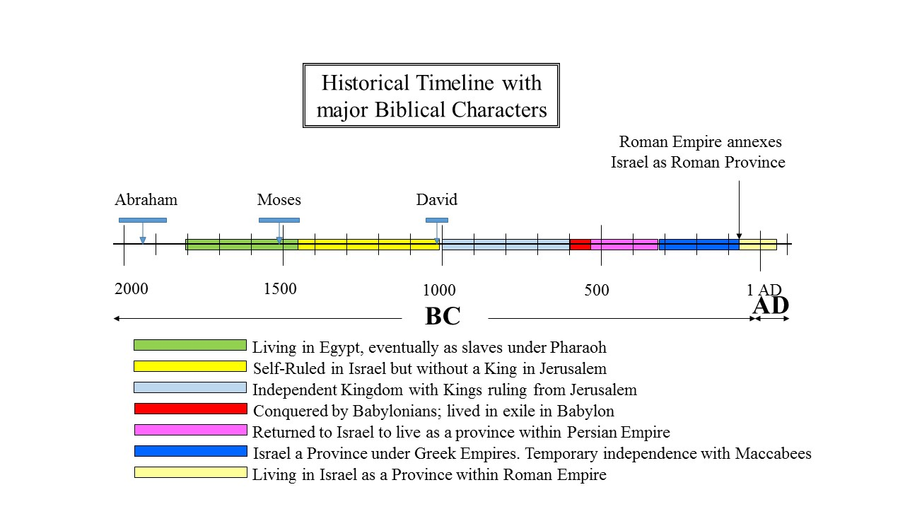 Living in the Land as part of Roman Empire