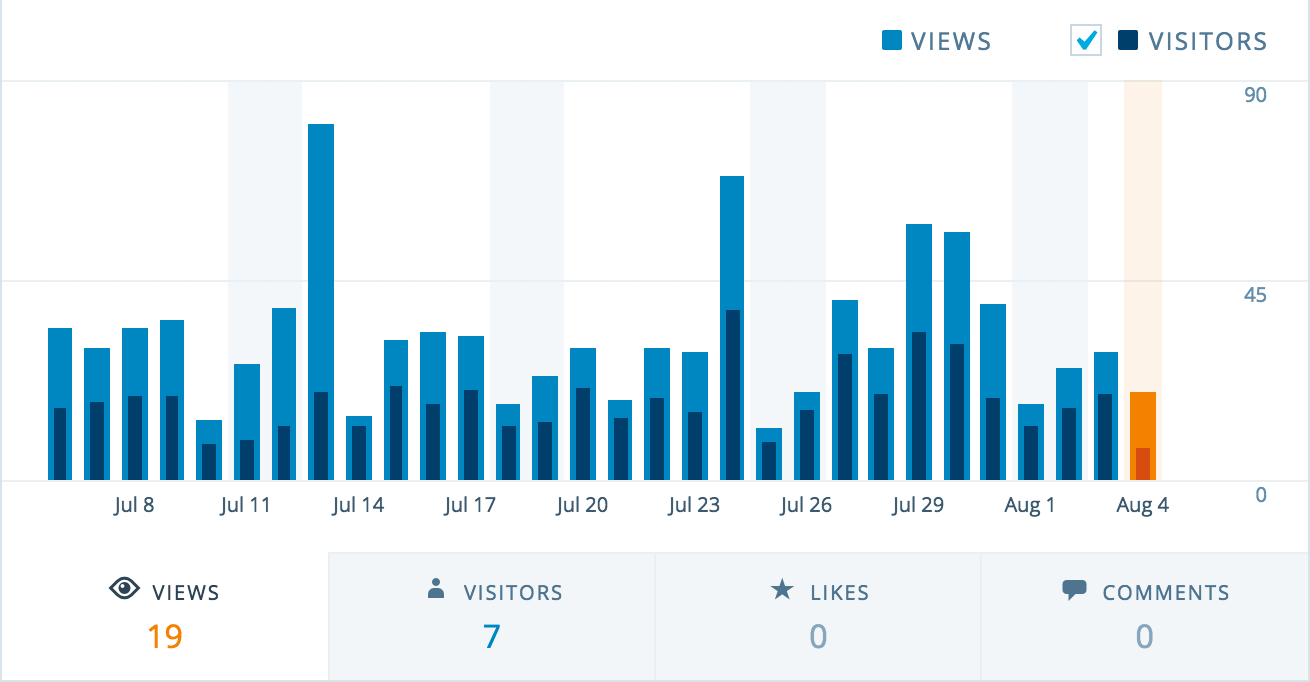 views-visitors-chart