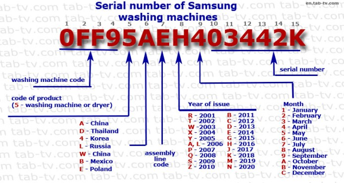 Samsung Washing Machine Serial Number 2001 2020 Decode Explained Tab Tv