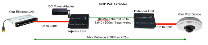 powerful 821p poe extender kit enableit security made in the usa