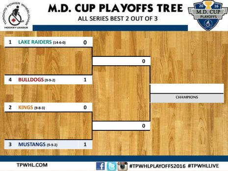 Playoffs Tree 1