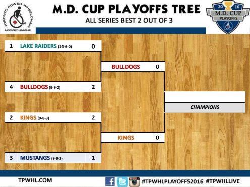 Playoffs Tree 3