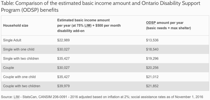 Basic Income Ontario