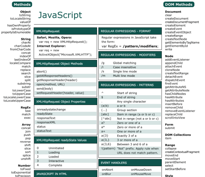Collection of HTML5 /CSS3/Javascript Cheat Sheets for Web Designers 33