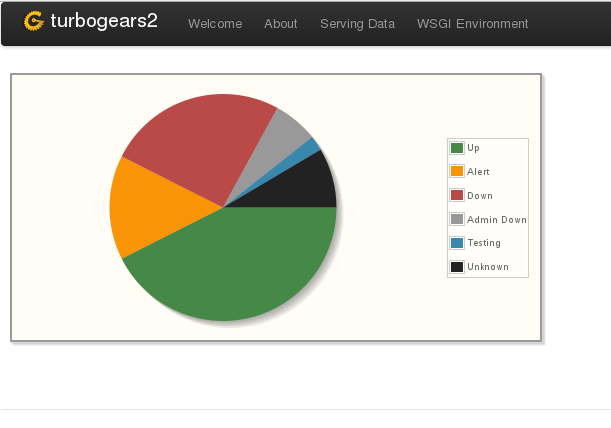 Pie Charts In Turbogears Small Dropbear