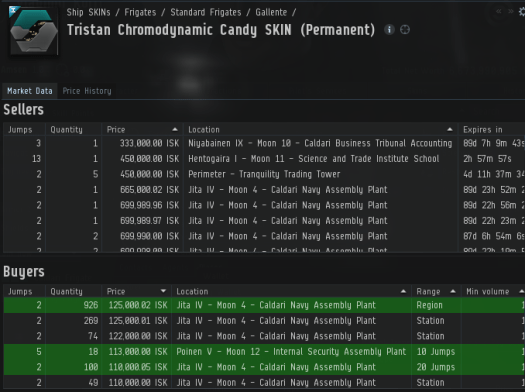 Market data on Tristan Chromodynamic Candy SKIN licence