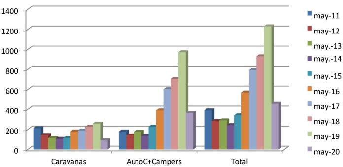 ventas vehiculos recreativos mayo 2020 EnCaravana