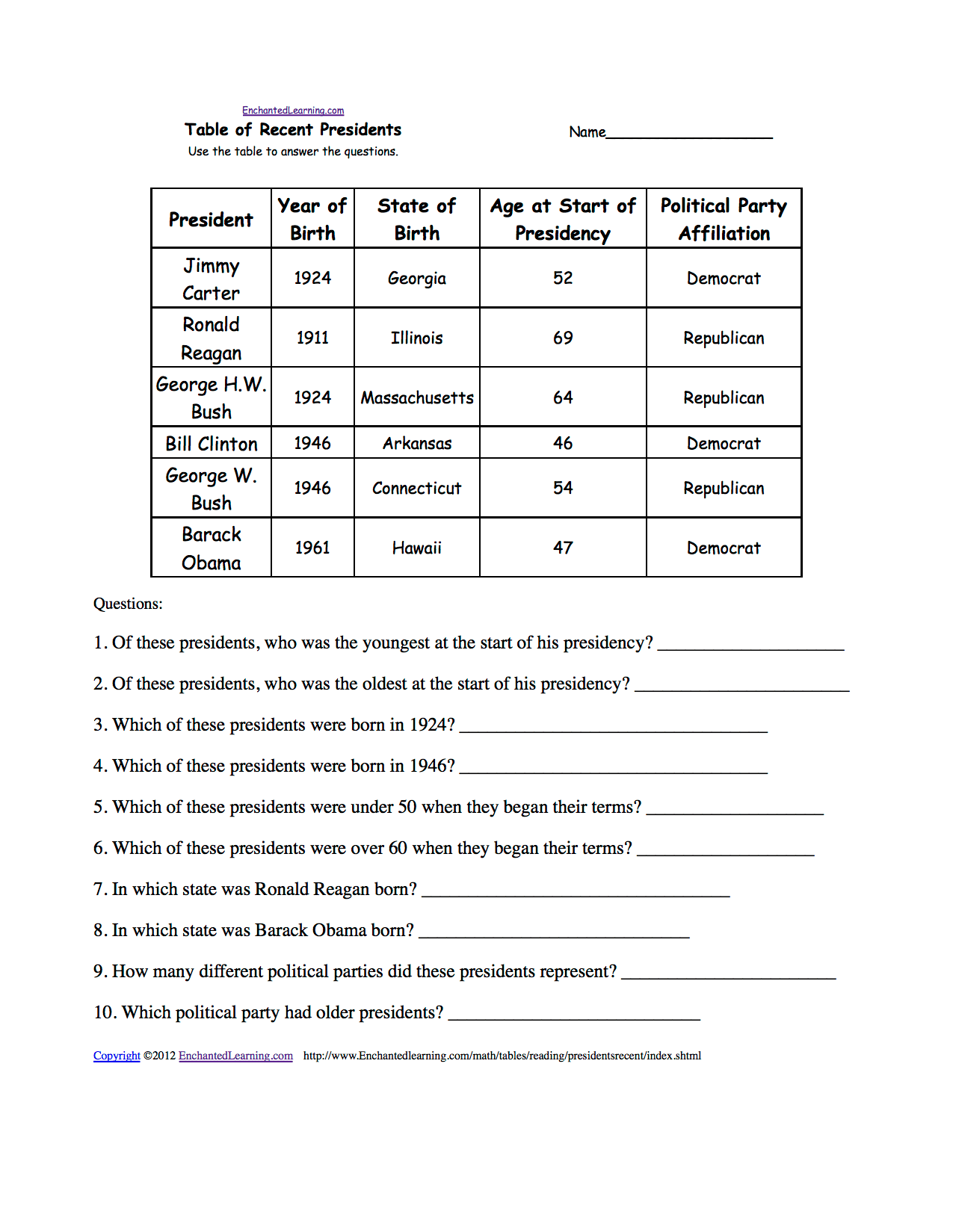 The President S Cabinet Worksheet Answers