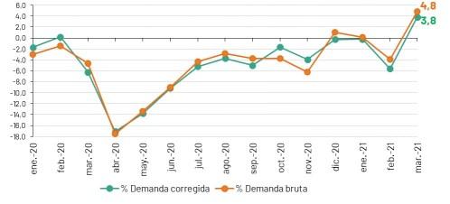 Evolución de la demanda de energía