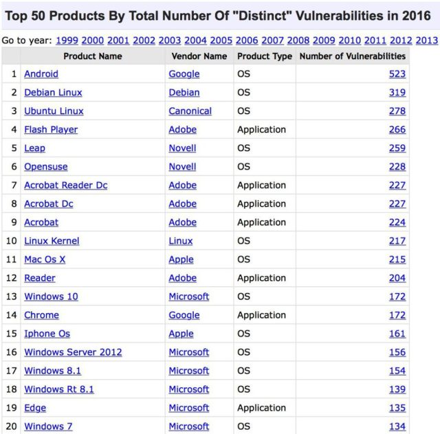 top_50_products_having_highest_number_of_cve_security_vulnerabilities_in_2016_android