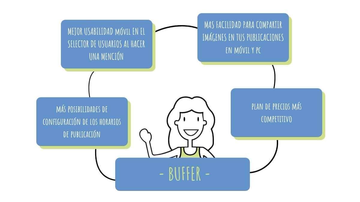 buffer-resumen
