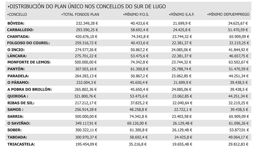 Distribución dos fondos do Plan Único nos concellos do sur de Lugo, coas partidas mínimas que se deben achegar ás tres liñas de actuación, segundo as bases aprobadas no Pleno. EC