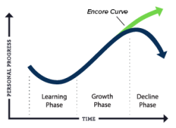 encore curve and life phases