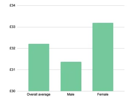 Graph of Average fee charged for a music lesson by gender