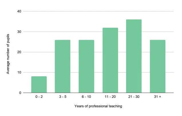 Graph of avg. # pupils vs years of professional teaching