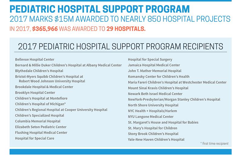 2017 Pediatric Hospital Support Program Recipients