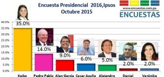 Encuesta Presidencial 2016, Ipsos Perú – Octubre 2015