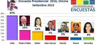 Encuesta Presidencial Online – Setiembre 2015