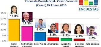 Encuesta Presidencial, César Carranza – 07 Enero 2016