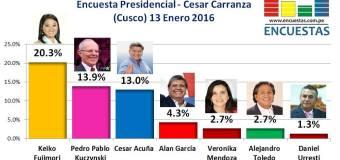 Encuesta Presidencial, César Carranza – 13 Enero 2016