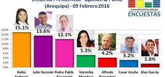 Encuesta Presidencial, Opinión & Punto   – 09 Febrero 2016