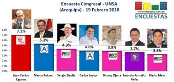 Encuesta Congresal, UNSA – 19 Febrero 2016 (Arequipa)