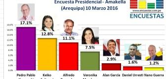 Encuesta Presidencial, Amakella – (Arequipa) 10 Marzo 2016