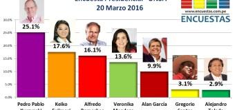 Encuesta Presidencial, UNSA – 20 Marzo 2016