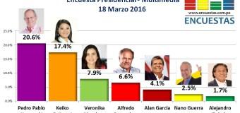 Encuesta Presidencial, Multimedia – 18 Marzo 2016