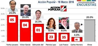 Encuesta Congresal Lima – CIT, Acción Popular – 18 Marzo 2016