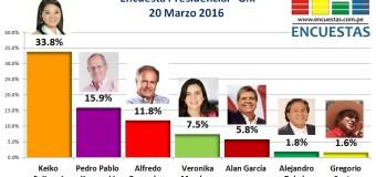 Encuesta Presidencial, Gfk – 20 Marzo 2016